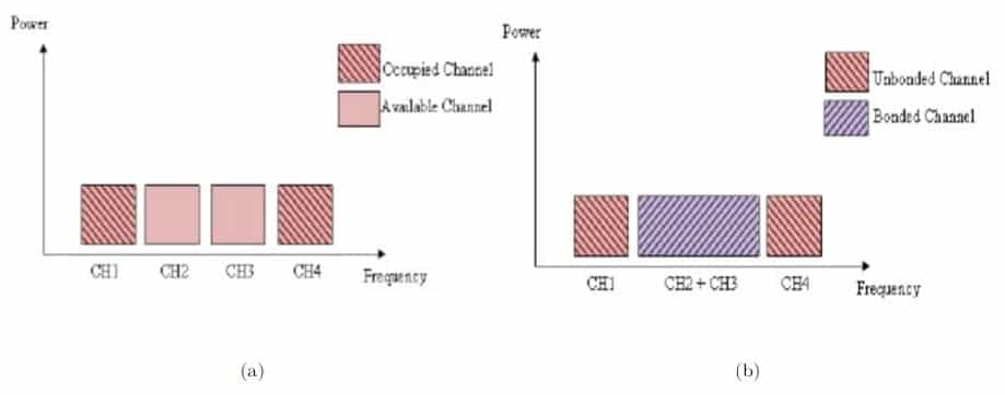 40 Channel Cb Frequency Chart : Channel bonding cb —when one is not enough