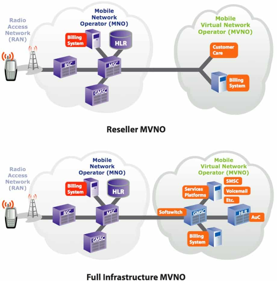 mno mvno overview Mvnos – key legal issues for the mno for the mvno another channel to market, in addition to an overview of these services would be:.