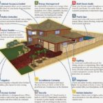 Smart Homes: The Present and the Future