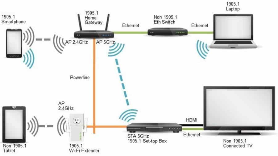 choosing the right wireless extension for you rh internet access guide com
