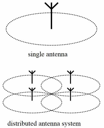 The Next Cellular Architecture Distributed Antenna