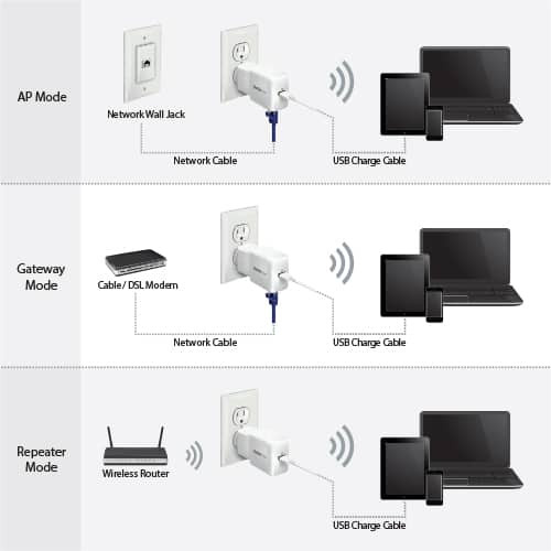 Benefits Of Portable Wi Fi Router And How Does It Work