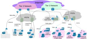 isp network