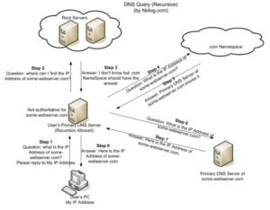 OpenDNS-2