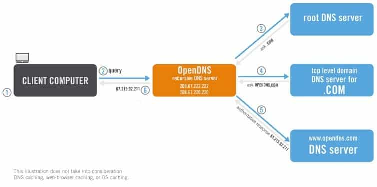 OpenDNS: Overview, Benefits and How to Use OpenDNS - Internet Access