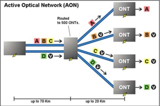 active-optical-network