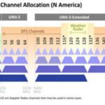Channel Bonding (CB)—When One Channel Is Not Enough