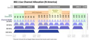 802-11ac-channel-allocation