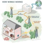 WiMAX: A Contender or a Pretender for 4G Wireless?