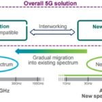 "5G—Faster and Better Than Ever, But It Isn't ""True"" 5G (Yet)"