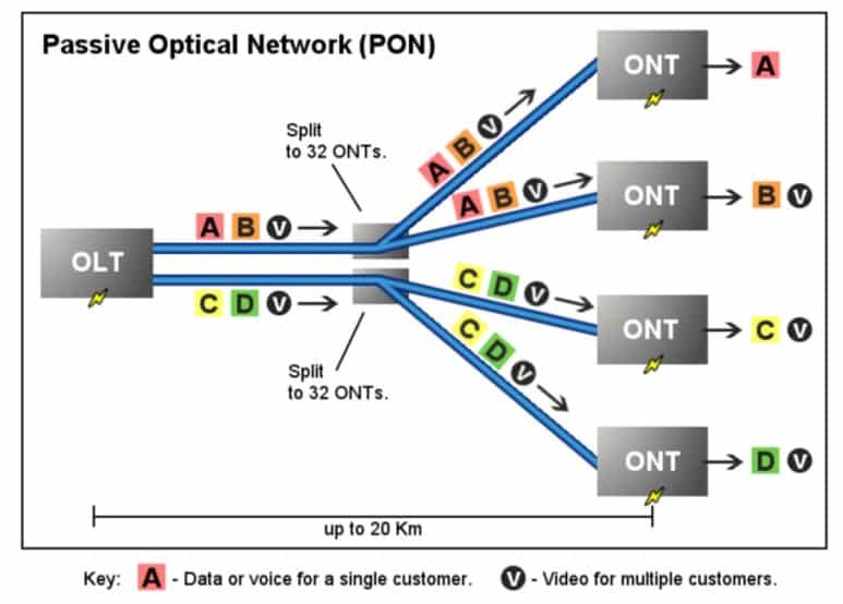 Passive Optical Networks Speed and Specification