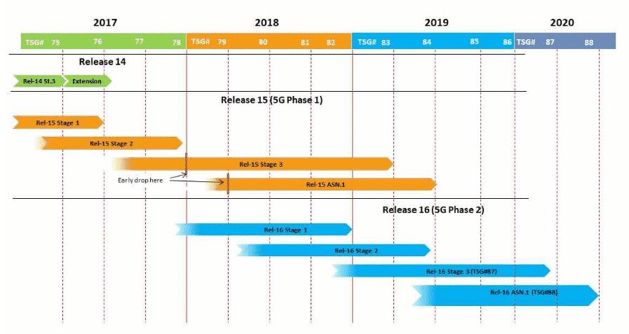 The 5G Roadmap