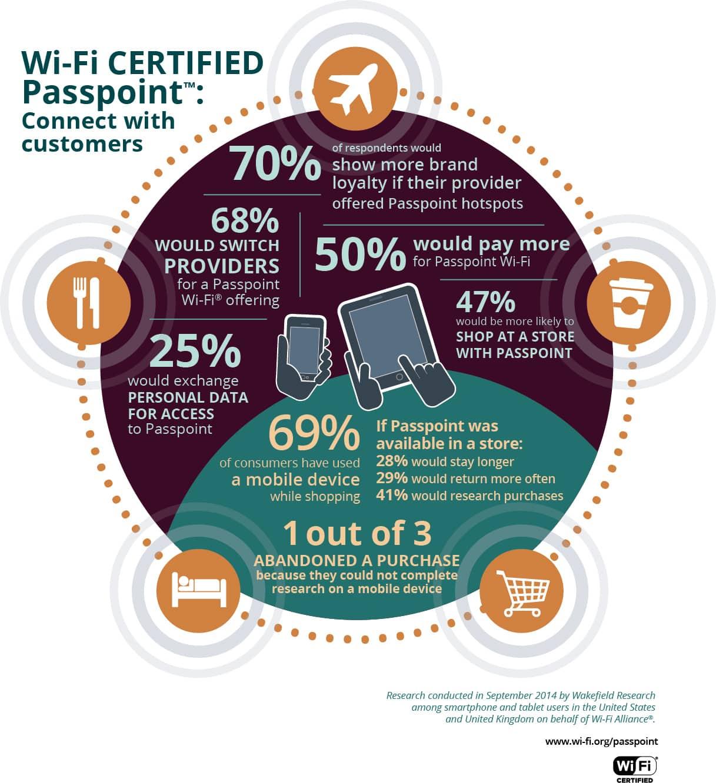 Passpoint Infographic