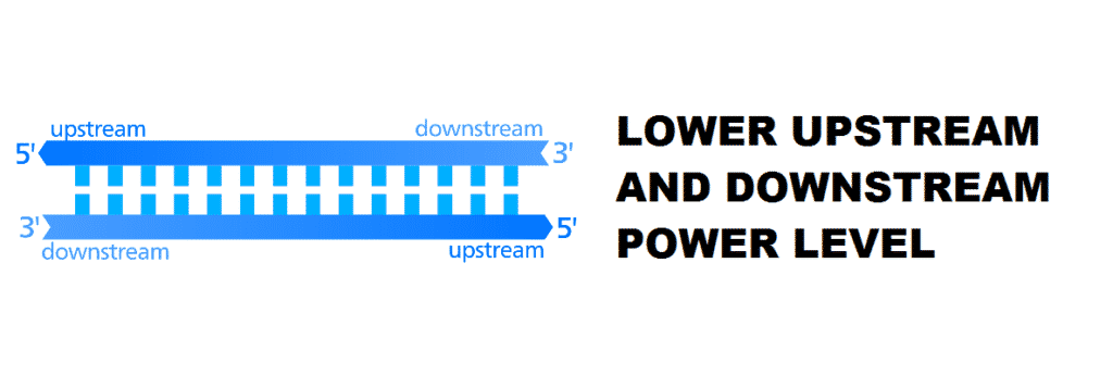 how to lower upstream and downstream power level